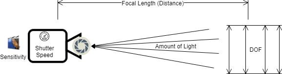 DOF, Focal Lenght, Shutter Speed, ISO, Apeture