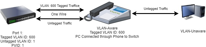 Switch, VLAN, PVID, PC, PHone