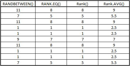 Rank.AVG Rank Rank.eq Ranking Numbers