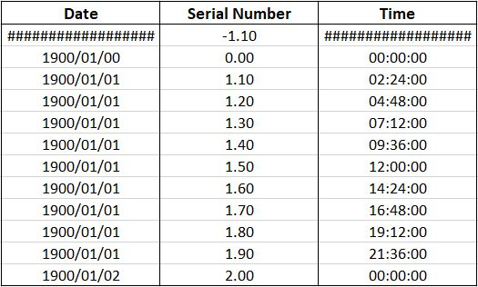 Example of Format Cell Date and Time