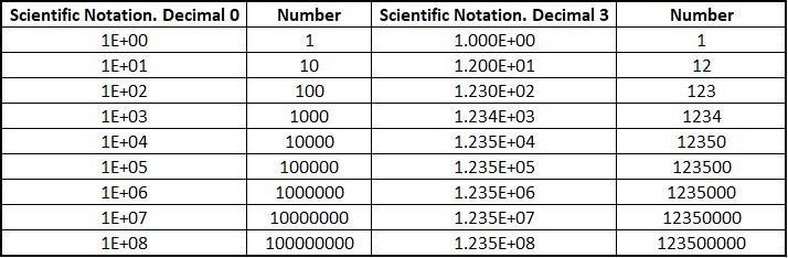 ScientificNumber